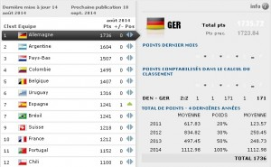 classement fifa aout 2014