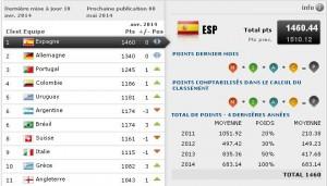 classement fifa avril 2014