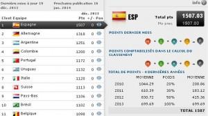 classement-fifa-decembre-2013