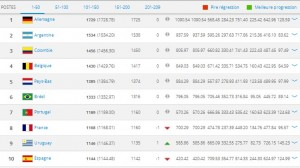 classement fifa fevrier 2015