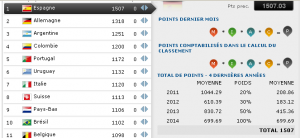 classement fifa janvier 2014