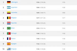classement fifa janvier-2015