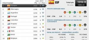 classement fifa mars 2014