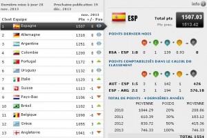 classement fifa novembre-2013