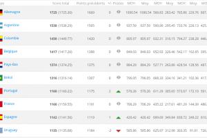 classement fifa novembre 2014