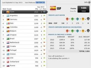 classement fifa septembre 2013